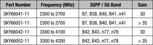 SKY6604x SKY6605x family comparison table