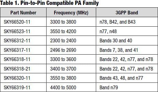 SKY66520 compatibility chart